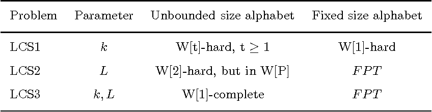 Table 1: Fixed-Parameter Tractability of longest common subsequence