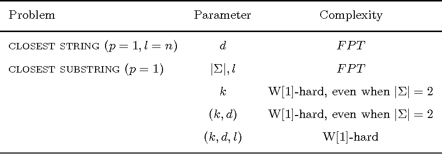 Table 2: Fixed-Parameter Tractability of closest string and closest substring
