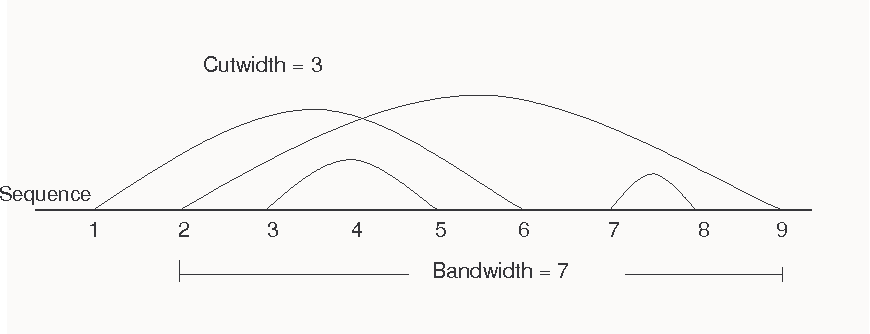 Figure 6: The arc-annotated sequence has nine bases. There are three arcs passing by or ending at the fifth base. Thus, the sequence has cutwidth of 3. The arc between the second and ninth bases is the longest arc. The bandwith of the sequence is 7.