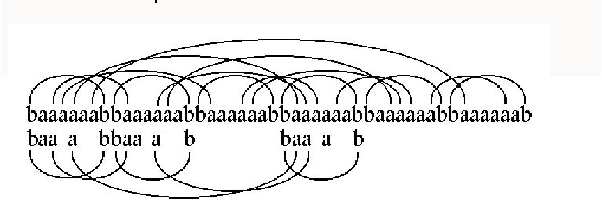 Figure 7: An example of an arc-preserving subsequence, taken from the dissertation of Evans [21].