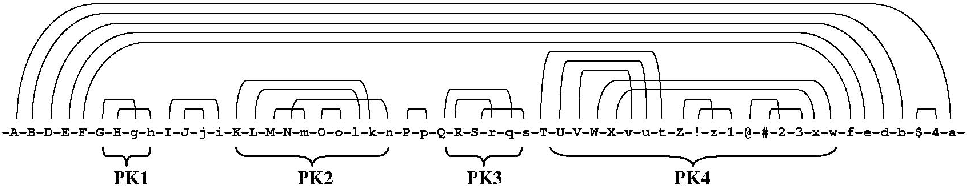 Figure 11: The structure graph of bacterial tmRNA molecules consisting of four pseudoknots (caused by the crossing pattern of base pairings). The structure graph has a small tree width.