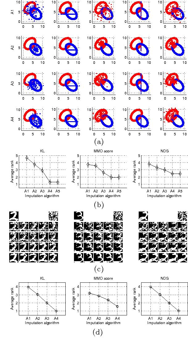 Figure 1 for A Quantitative Evaluation Framework for Missing Value Imputation Algorithms