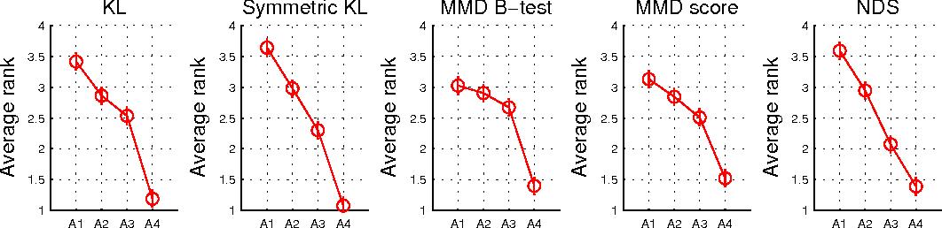 Figure 3 for A Quantitative Evaluation Framework for Missing Value Imputation Algorithms