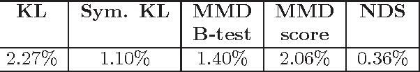 Figure 4 for A Quantitative Evaluation Framework for Missing Value Imputation Algorithms
