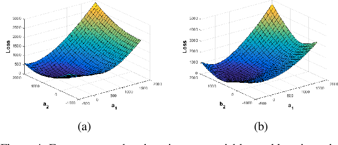 Figure 4 for Pixel-variant Local Homography for Fisheye Stereo Rectification Minimizing Resampling Distortion