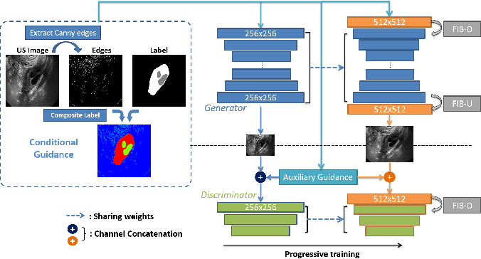 Figure 3 for Synthesis and Edition of Ultrasound Images via Sketch Guided Progressive Growing GANs