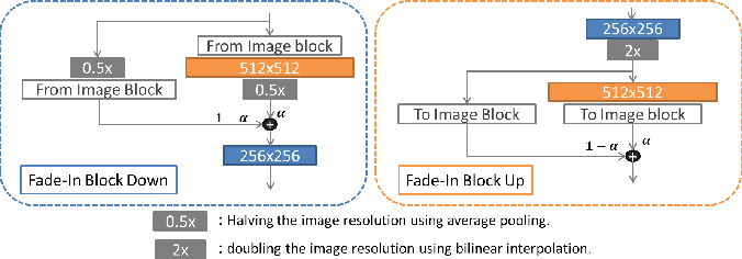 Figure 4 for Synthesis and Edition of Ultrasound Images via Sketch Guided Progressive Growing GANs