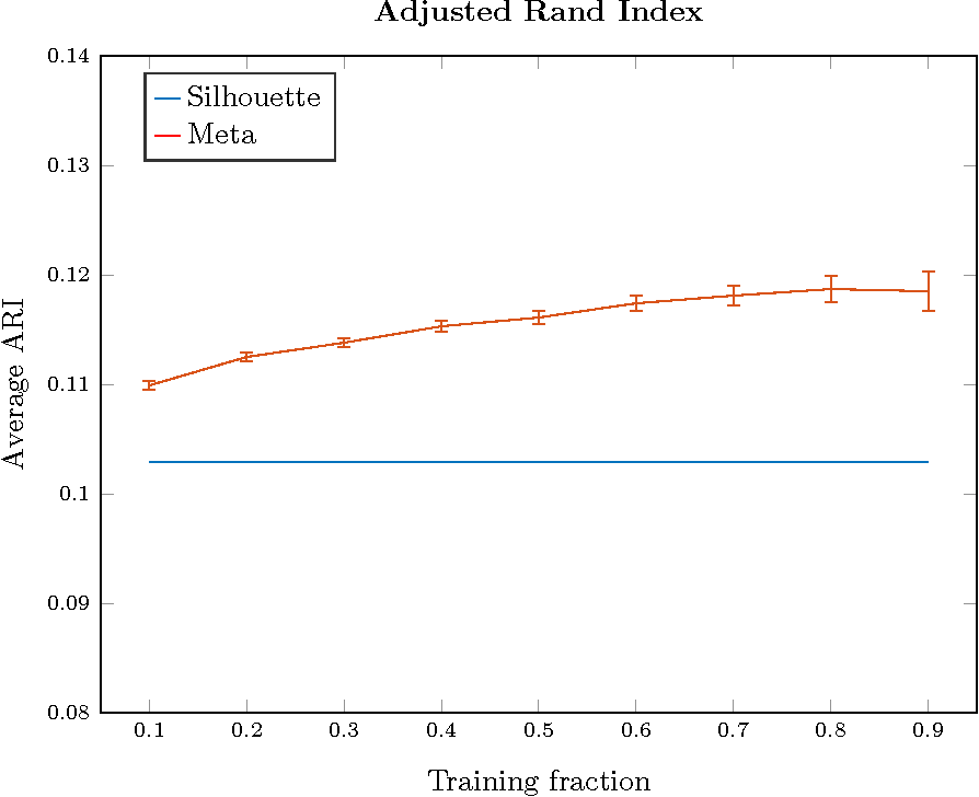 Figure 4 for Meta-Unsupervised-Learning: A supervised approach to unsupervised learning