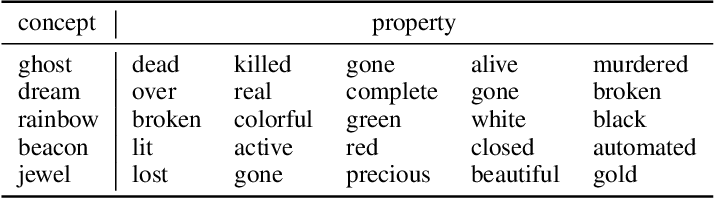 Figure 2 for Visual Conceptual Blending with Large-scale Language and Vision Models