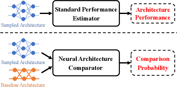Figure 1 for Contrastive Neural Architecture Search with Neural Architecture Comparators