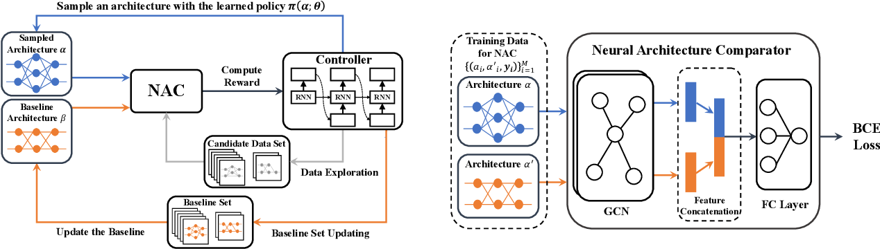 Figure 3 for Contrastive Neural Architecture Search with Neural Architecture Comparators