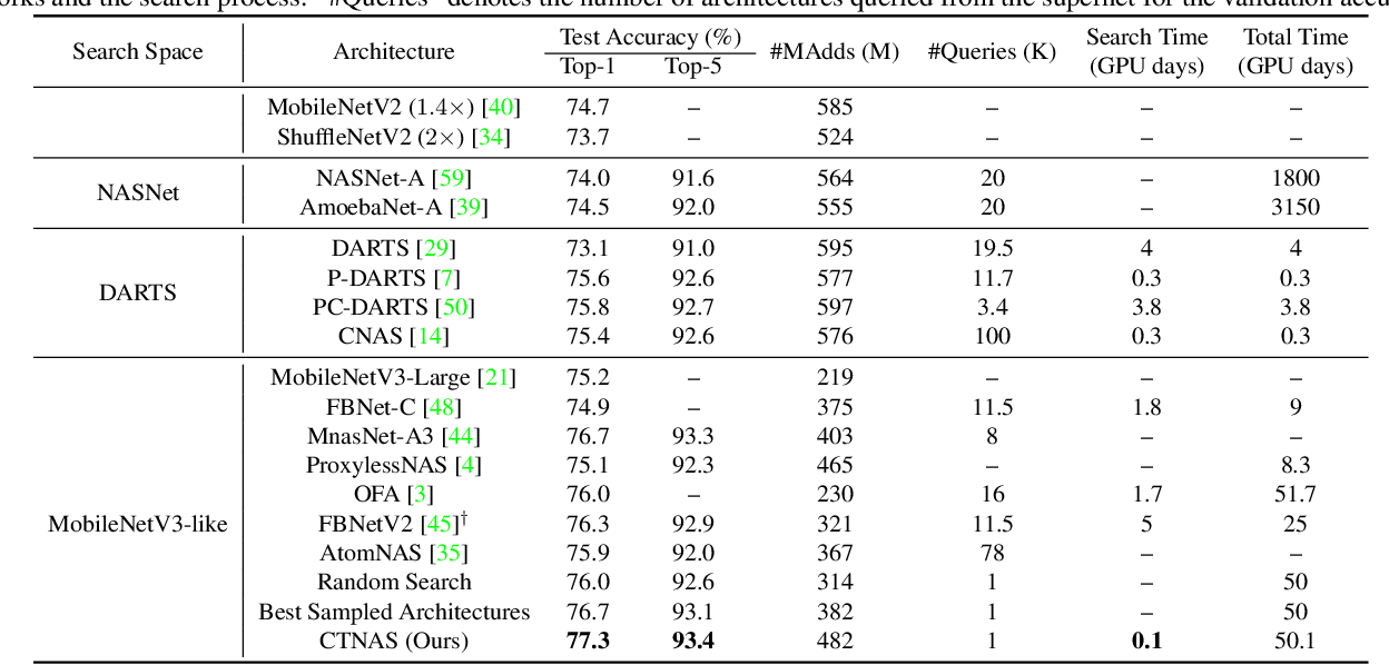 Figure 4 for Contrastive Neural Architecture Search with Neural Architecture Comparators
