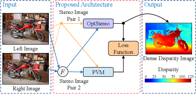 Figure 1 for PVStereo: Pyramid Voting Module for End-to-End Self-Supervised Stereo Matching