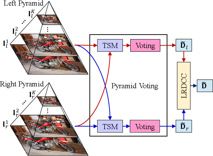 Figure 2 for PVStereo: Pyramid Voting Module for End-to-End Self-Supervised Stereo Matching