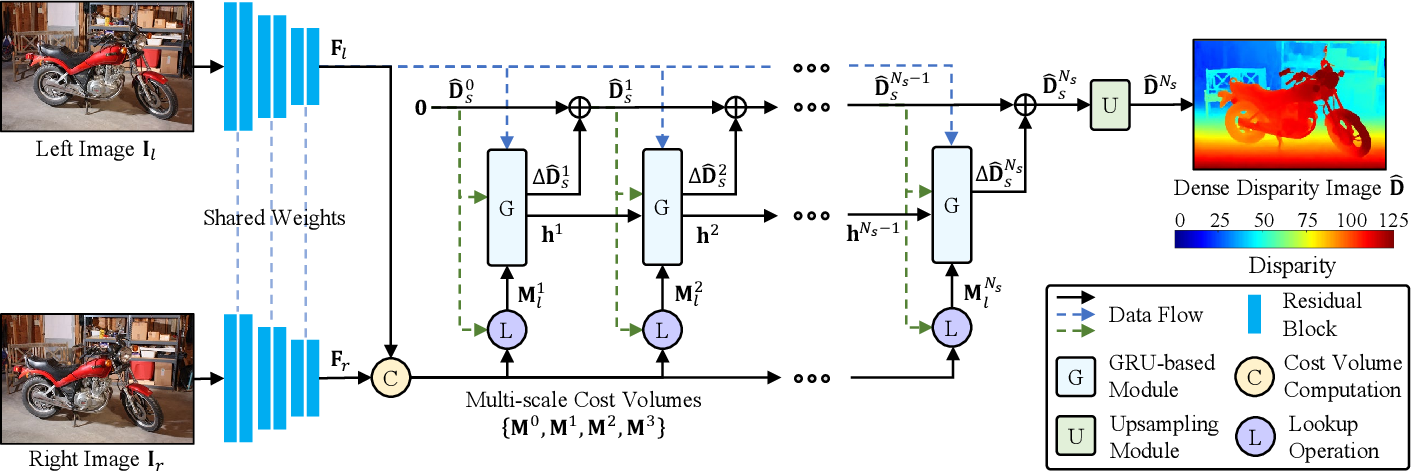 Figure 3 for PVStereo: Pyramid Voting Module for End-to-End Self-Supervised Stereo Matching