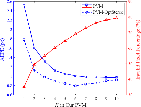 Figure 4 for PVStereo: Pyramid Voting Module for End-to-End Self-Supervised Stereo Matching