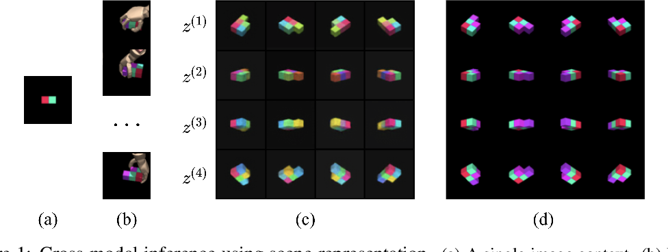 Figure 1 for Neural Multisensory Scene Inference
