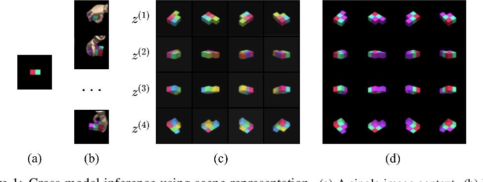 Figure 1 for Neural Multisensory Scene Inference