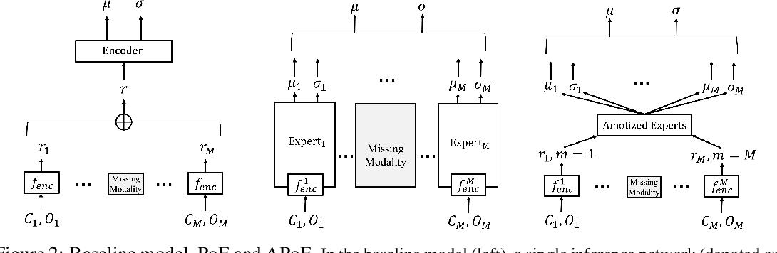 Figure 3 for Neural Multisensory Scene Inference
