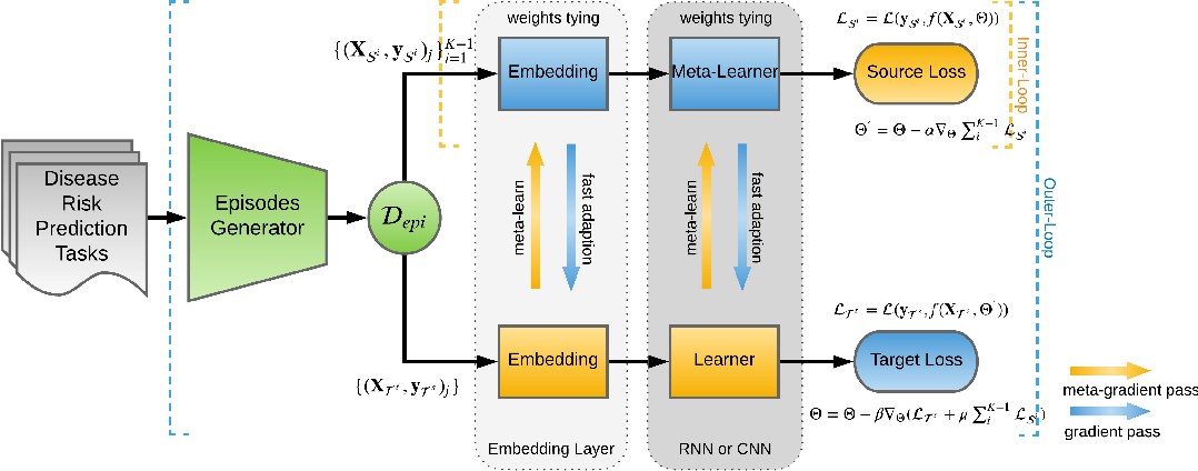 Figure 3 for MetaPred: Meta-Learning for Clinical Risk Prediction with Limited Patient Electronic Health Records