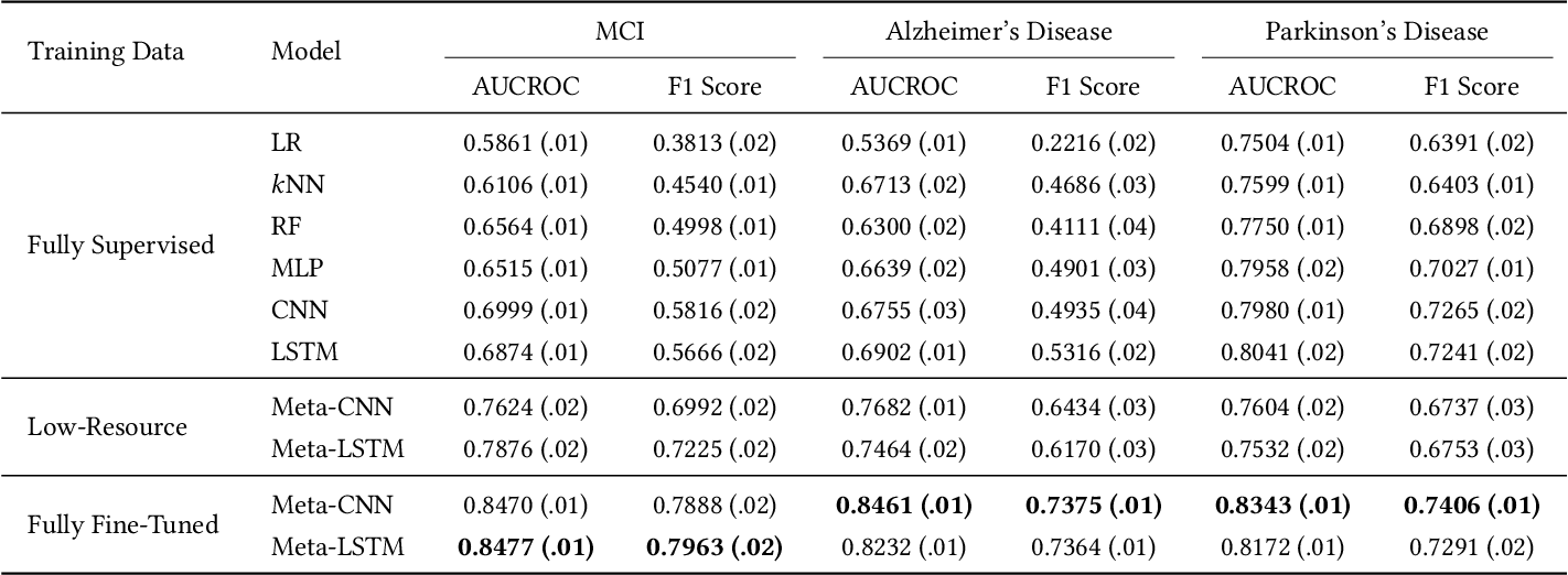 Figure 4 for MetaPred: Meta-Learning for Clinical Risk Prediction with Limited Patient Electronic Health Records