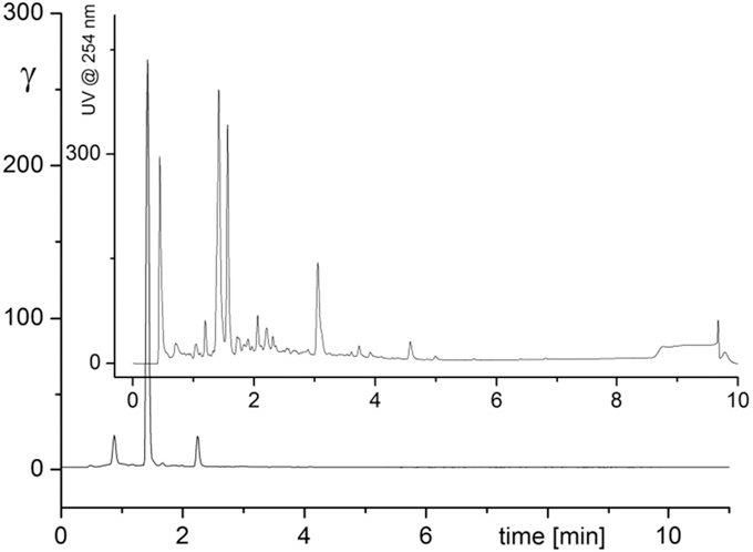 Fig. 3. Representative analytical (radio-)chromatogram of crude [18F]F-DOPA after deprotection in 30% HCl for 20 min at 65 °C (RCC = 86%).