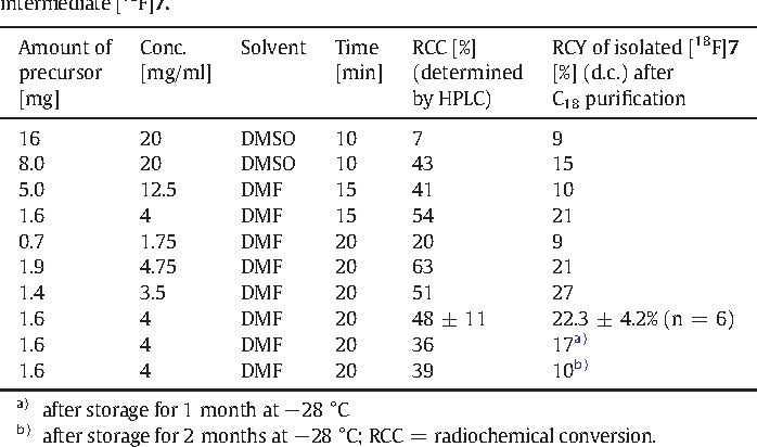 Table 1 Single optimization steps of the radiolabeling protocol for precursor 6 at 140 °C to intermediate [18F]7.