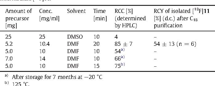 Table 2 Single optimization steps of radiolabeling protocol reacting precursor AB1336 at 110 °C to intermediate [18F]11.