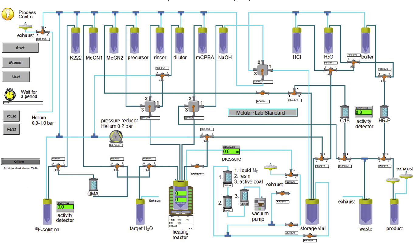 Fig. 4. Schematic depiction of synthesis setup of the Modular-Lab Standard module.
