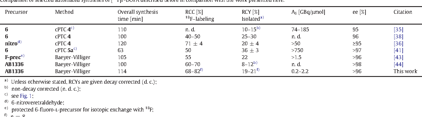 Table 3 Comparison of selected automated syntheses of [18F]F-DOPA described before in comparison w