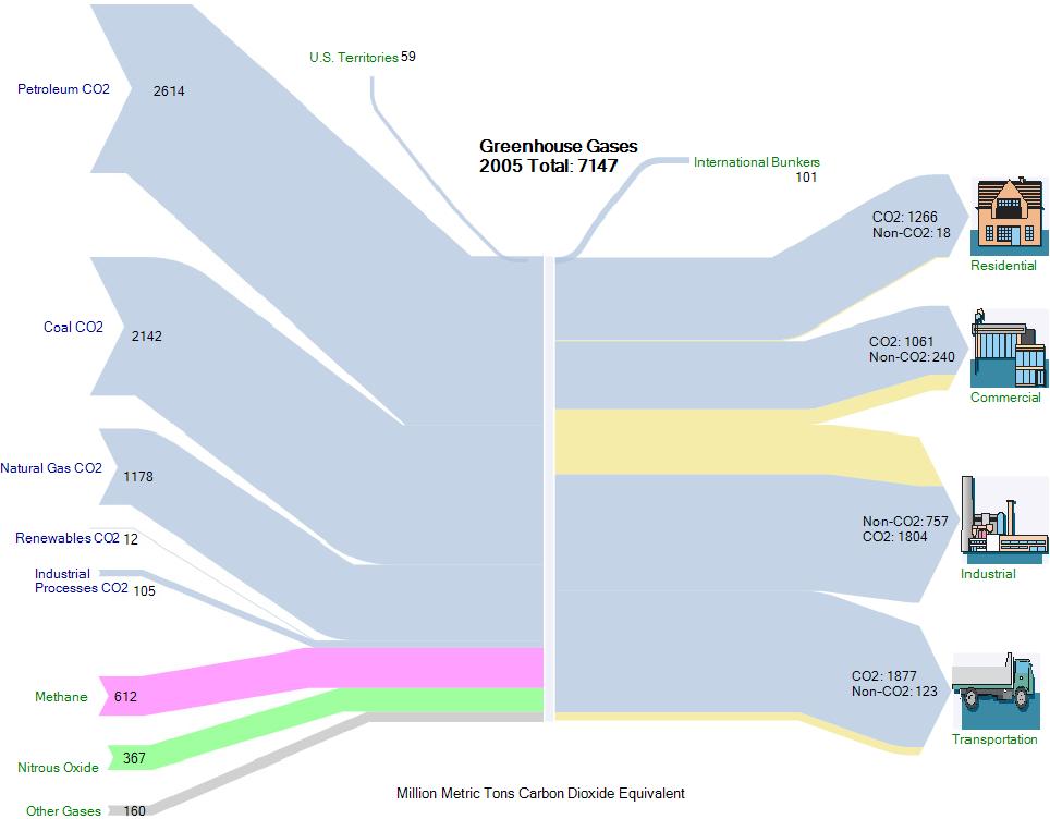 PDF] Visualising sustainability communication with Sankey