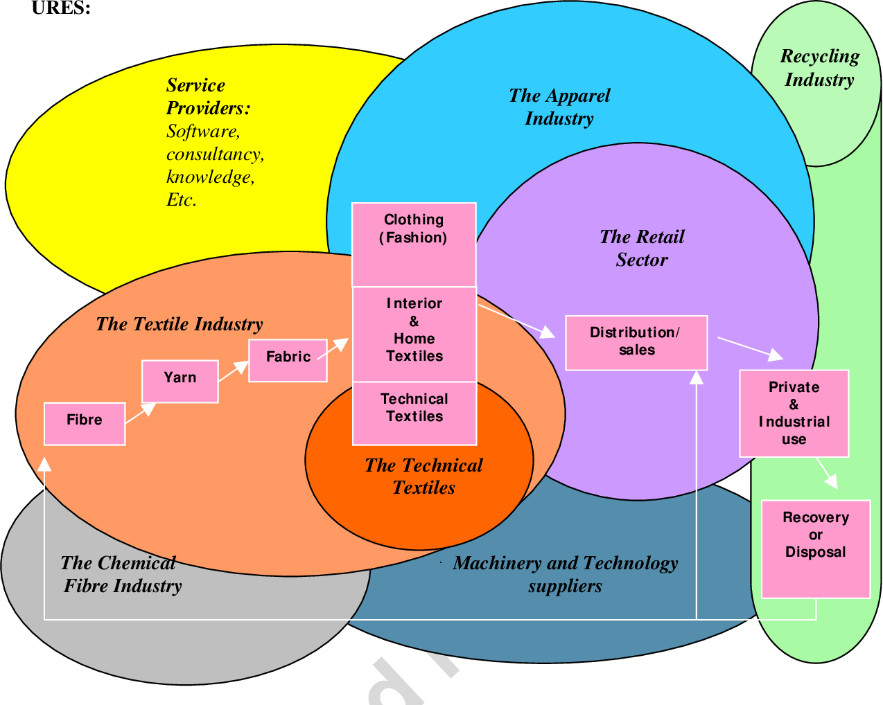 Figure 1 from Towards a sustainable fashion retail supply chain in
