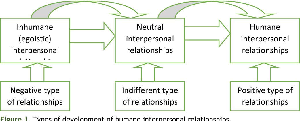 Figure 1 from Development of Humane Interpersonal