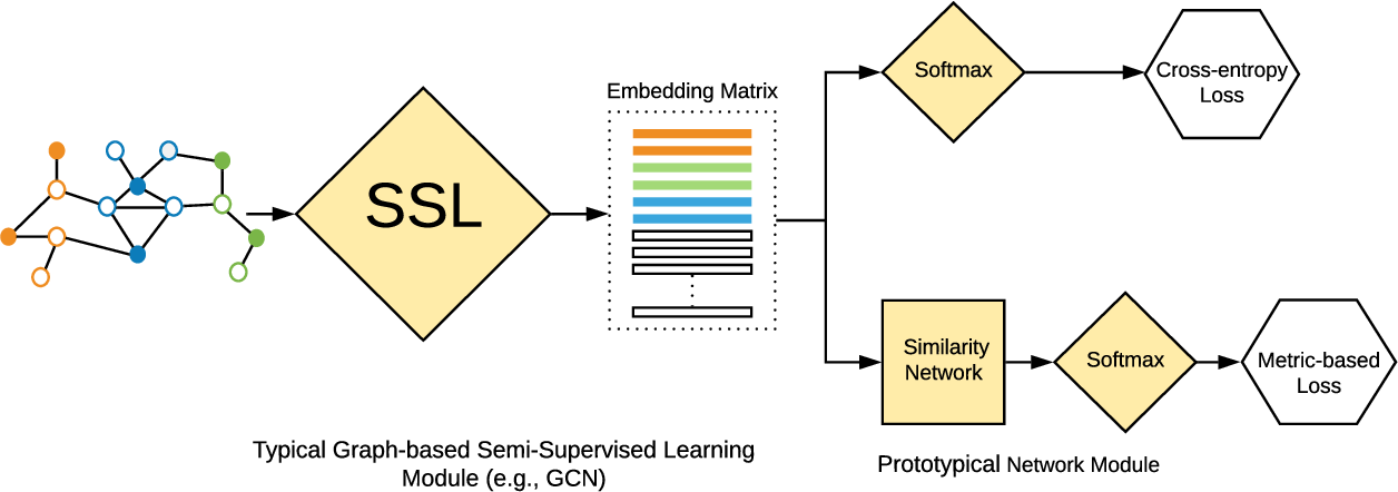 Figure 1 for Shoestring: Graph-Based Semi-Supervised Learning with Severely Limited Labeled Data