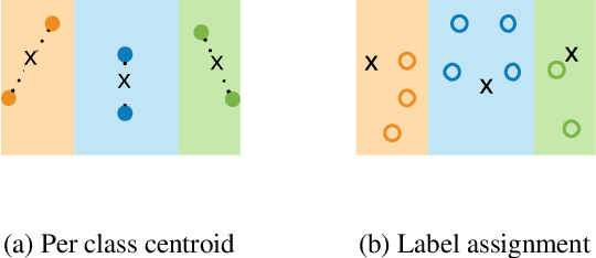 Figure 3 for Shoestring: Graph-Based Semi-Supervised Learning with Severely Limited Labeled Data