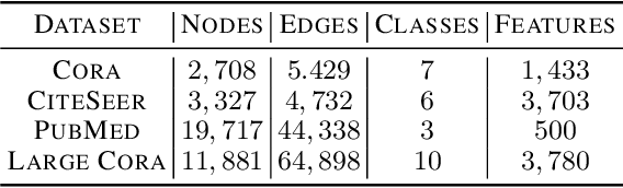 Figure 4 for Shoestring: Graph-Based Semi-Supervised Learning with Severely Limited Labeled Data