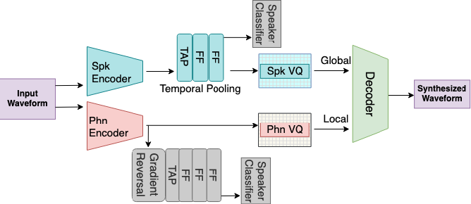 Figure 1 for Learning Disentangled Phone and Speaker Representations in a Semi-Supervised VQ-VAE Paradigm