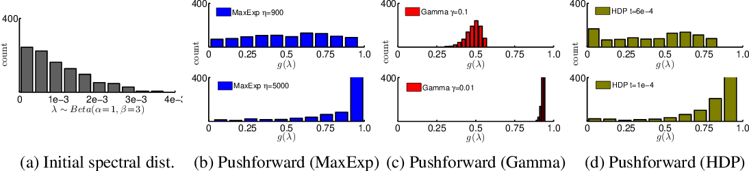 Figure 1 for High-order Tensor Pooling with Attention for Action Recognition