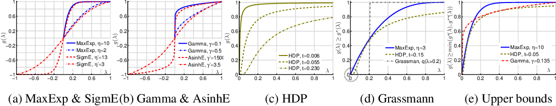 Figure 3 for High-order Tensor Pooling with Attention for Action Recognition