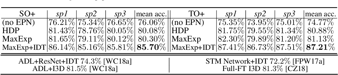 Figure 2 for High-order Tensor Pooling with Attention for Action Recognition