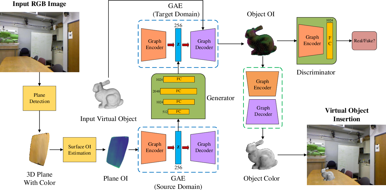 Figure 3 for IllumiNet: Transferring Illumination from Planar Surfaces to Virtual Objects in Augmented Reality