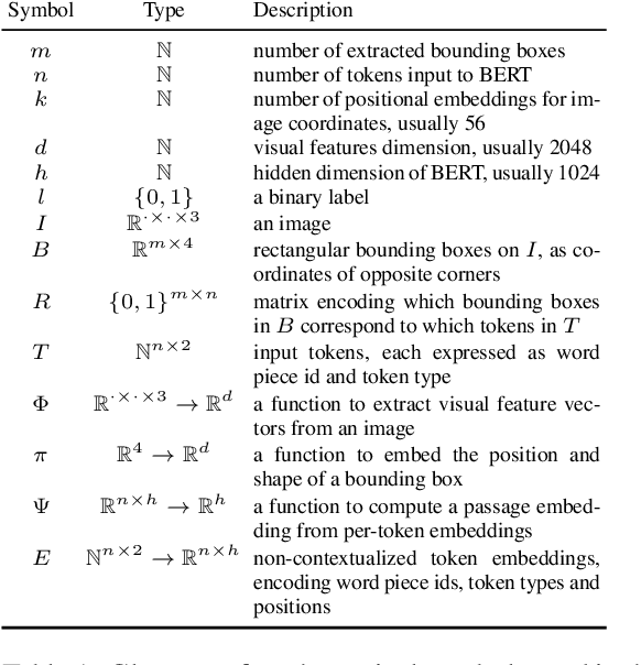 Figure 2 for Fusion of Detected Objects in Text for Visual Question Answering