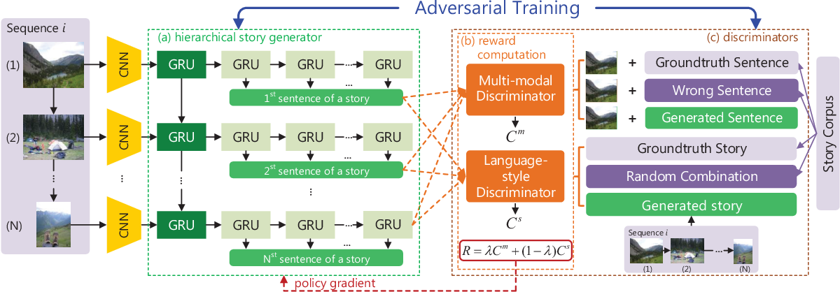 Figure 2 from Show, Reward and Tell: Automatic Generation of
