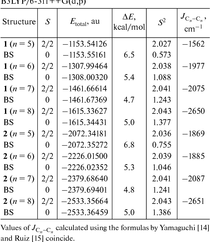 Magnetic Properties of Acenes and Their o-Quinone Derivatives