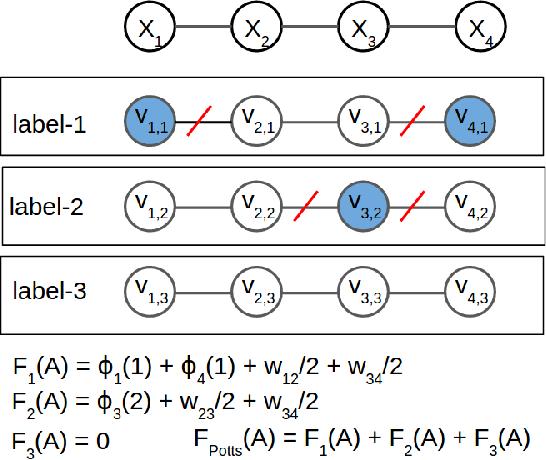 Figure 2 for Worst-case Optimal Submodular Extensions for Marginal Estimation