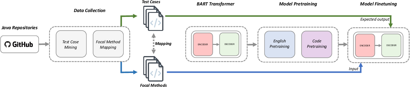Figure 1 for Unit Test Case Generation with Transformers
