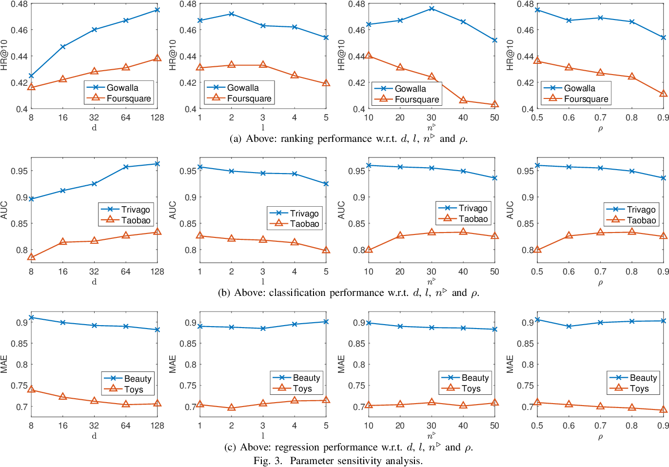 Figure 3 for Sequence-Aware Factorization Machines for Temporal Predictive Analytics