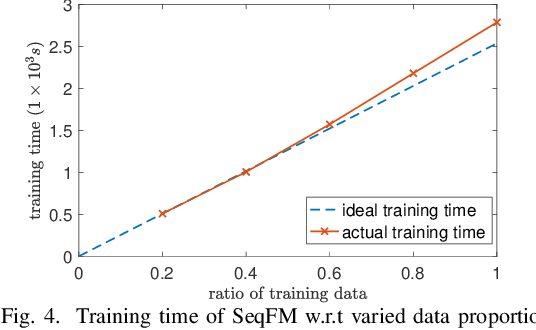 Figure 4 for Sequence-Aware Factorization Machines for Temporal Predictive Analytics