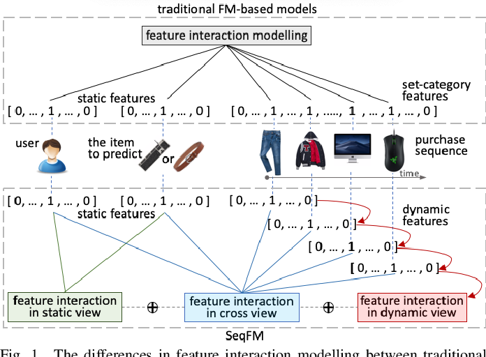 Figure 1 for Sequence-Aware Factorization Machines for Temporal Predictive Analytics
