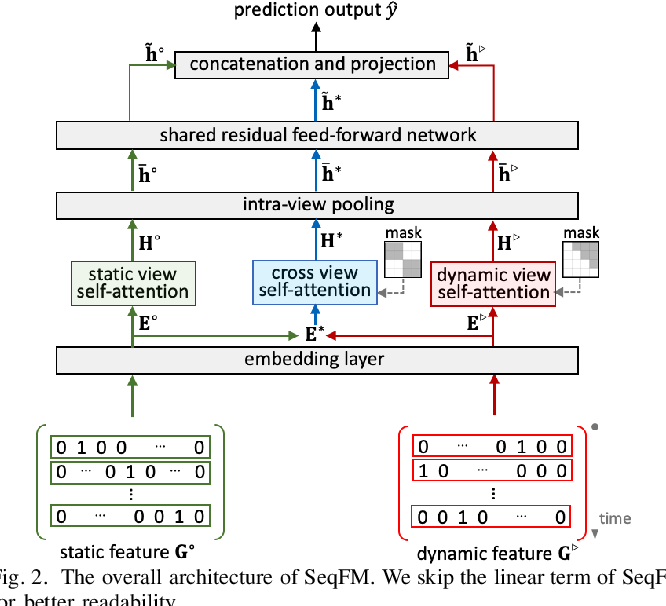 Figure 2 for Sequence-Aware Factorization Machines for Temporal Predictive Analytics